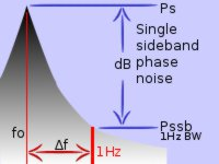 single sideband phase noise